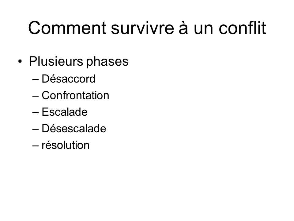 Comment survivre à un conflit Plusieurs phases –Désaccord –Confrontation –Escalade –Désescalade –résolution