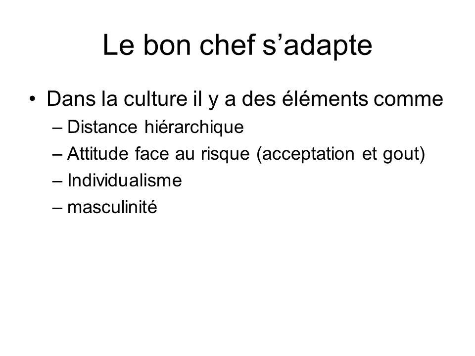 Le bon chef sadapte Dans la culture il y a des éléments comme –Distance hiérarchique –Attitude face au risque (acceptation et gout) –Individualisme –m