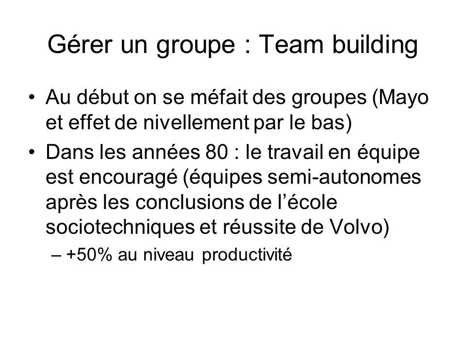 Gérer un groupe : Team building Au début on se méfait des groupes (Mayo et effet de nivellement par le bas) Dans les années 80 : le travail en équipe