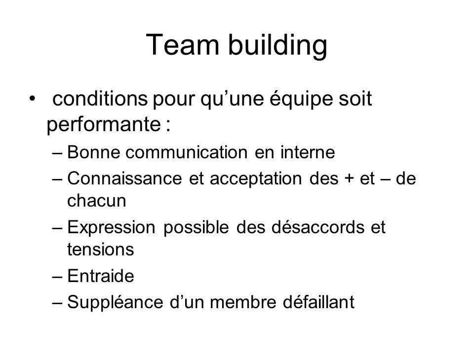 Team building conditions pour quune équipe soit performante : –Bonne communication en interne –Connaissance et acceptation des + et – de chacun –Expre