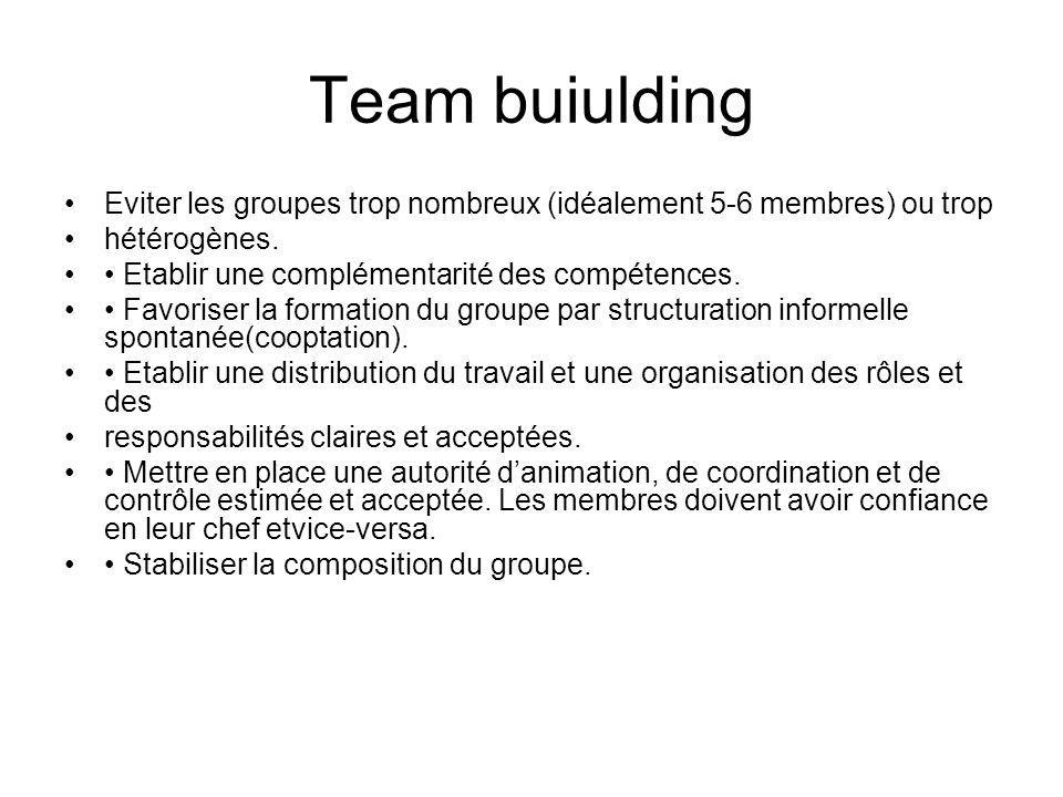 Team buiulding Eviter les groupes trop nombreux (idéalement 5-6 membres) ou trop hétérogènes. Etablir une complémentarité des compétences. Favoriser l