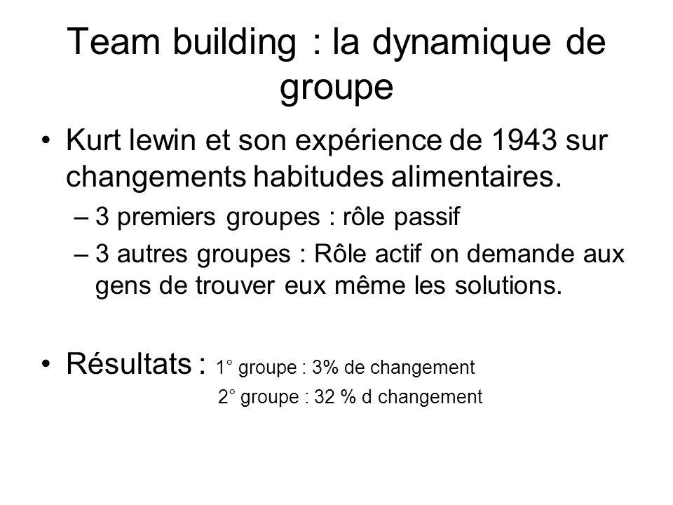Team building : la dynamique de groupe Kurt lewin et son expérience de 1943 sur changements habitudes alimentaires. –3 premiers groupes : rôle passif