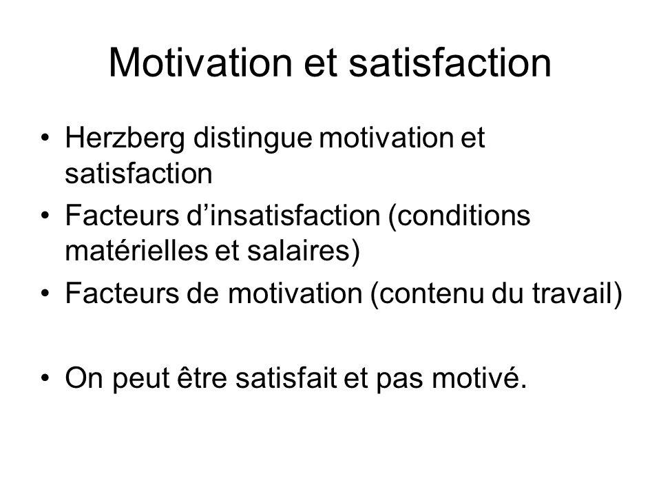 Motivation et satisfaction Herzberg distingue motivation et satisfaction Facteurs dinsatisfaction (conditions matérielles et salaires) Facteurs de mot