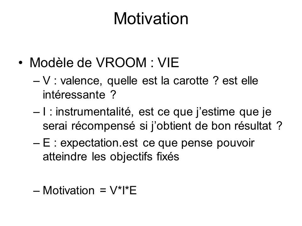 Motivation Modèle de VROOM : VIE –V : valence, quelle est la carotte ? est elle intéressante ? –I : instrumentalité, est ce que jestime que je serai r