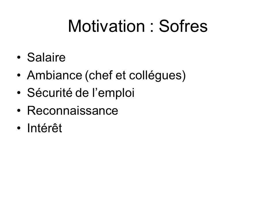 Motivation : Sofres Salaire Ambiance (chef et collégues) Sécurité de lemploi Reconnaissance Intérêt