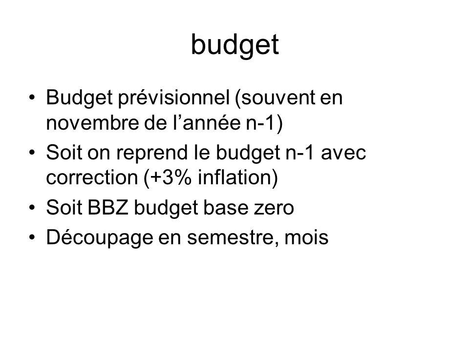 budget Budget prévisionnel (souvent en novembre de lannée n-1) Soit on reprend le budget n-1 avec correction (+3% inflation) Soit BBZ budget base zero