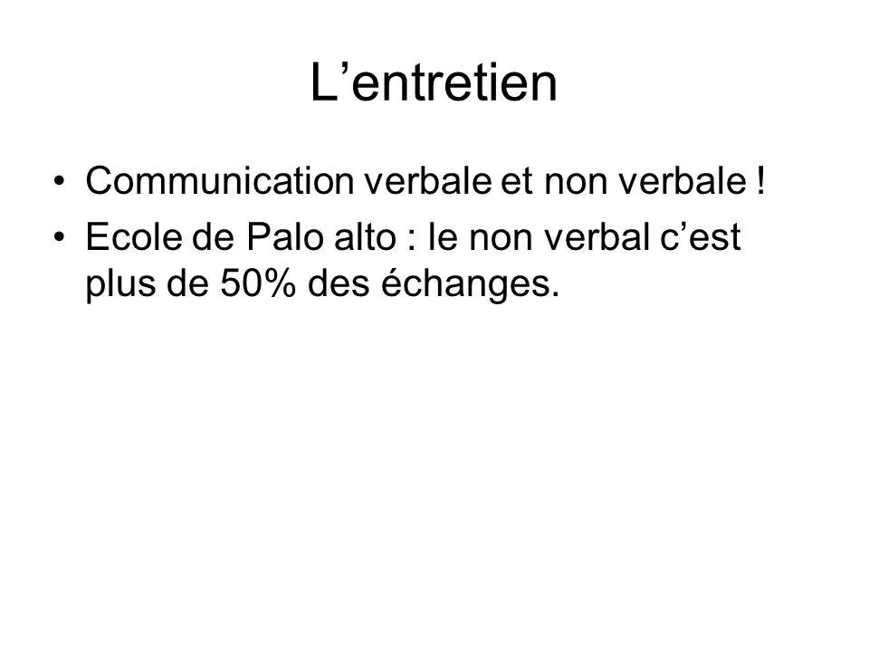 Lentretien Communication verbale et non verbale ! Ecole de Palo alto : le non verbal cest plus de 50% des échanges.