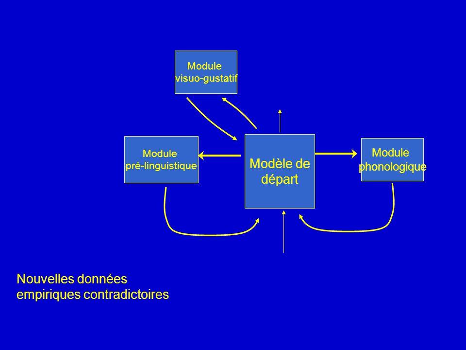 Modèle de départ Module phonologique Module pré-linguistique Module visuo-gustatif Nouvelles données empiriques contradictoires