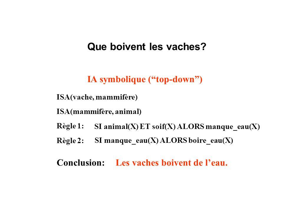 Que boivent les vaches? IA symbolique (top-down) ISA(vache, mammifère) ISA(mammifère, animal) Règle 1: SI animal(X) ET soif(X) ALORS manque_eau(X) SI