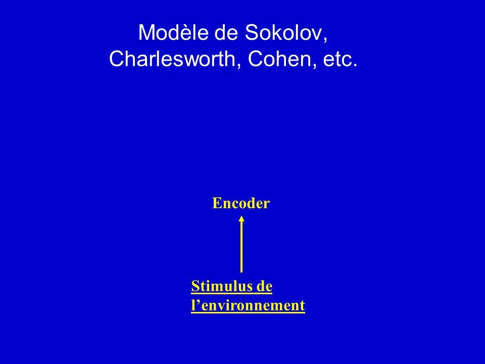 Modèle de Sokolov, Charlesworth, Cohen, etc. Stimulus de lenvironnement Encoder