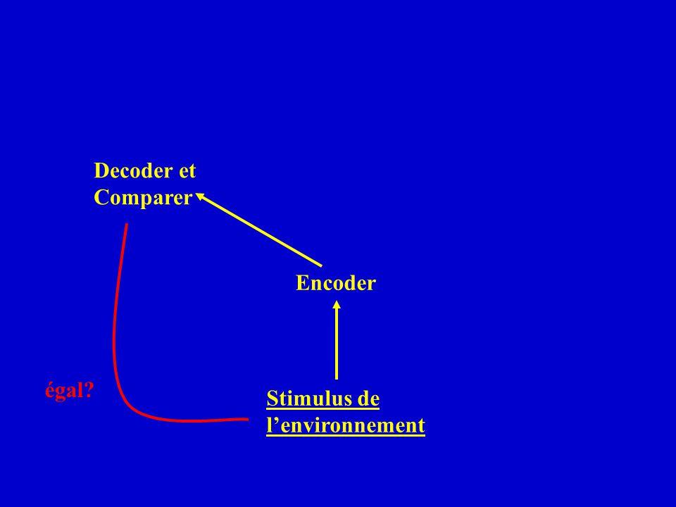 Decoder et Comparer égal? Stimulus de lenvironnement