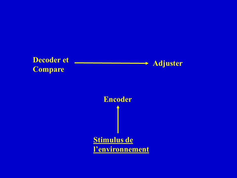 Encoder Decoder et Compare Adjuster Stimulus de lenvironnement