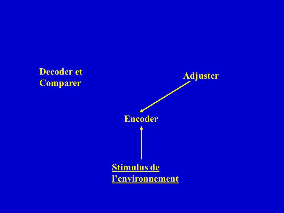 Encoder Decoder et Comparer Adjuster Stimulus de lenvironnement