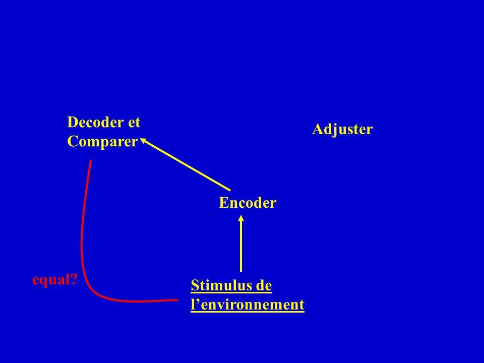 Encoder Decoder et Comparer Adjuster equal? Stimulus de lenvironnement