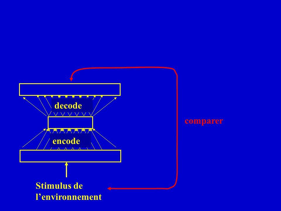 decode comparer encode Stimulus de lenvironnement