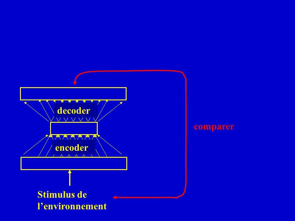 decoder comparer encoder Stimulus de lenvironnement