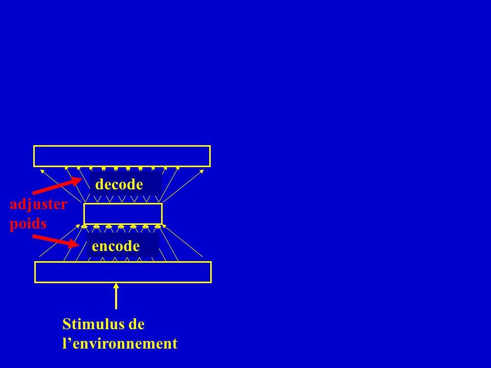 decode adjuster poids encode Stimulus de lenvironnement