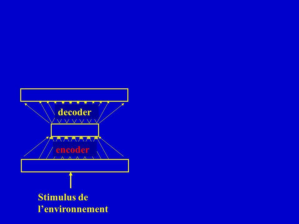 decoder encoder Stimulus de lenvironnement