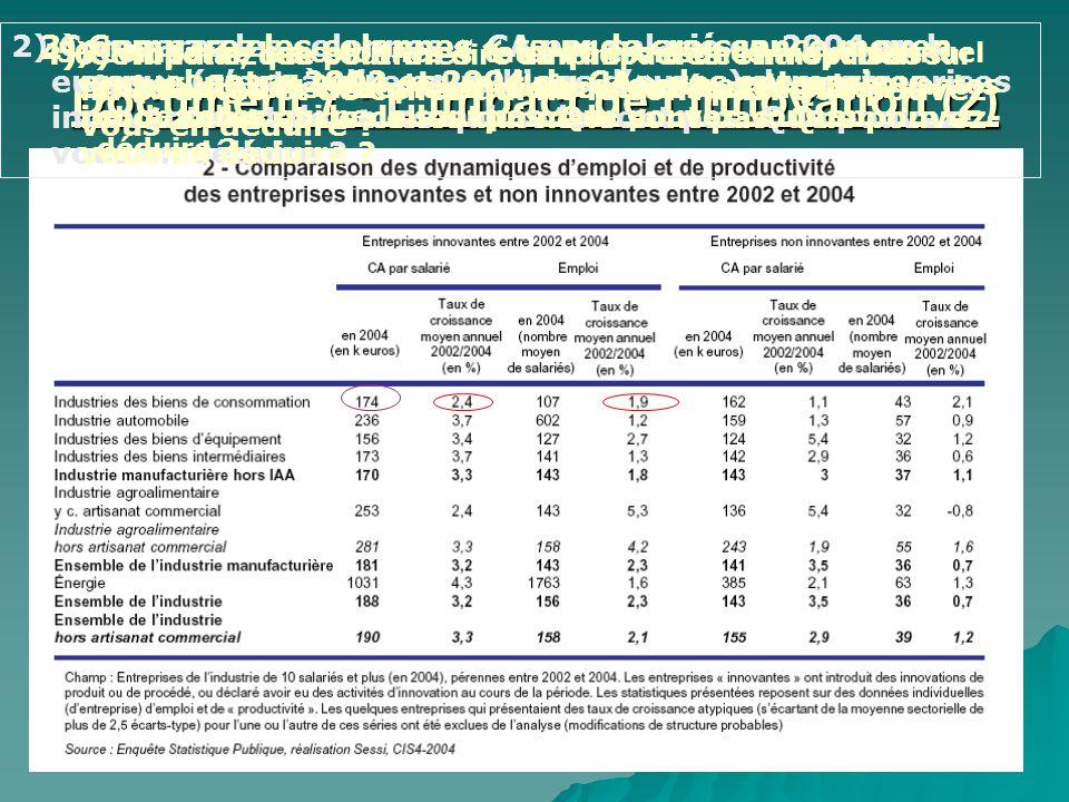 Document 7 : Limpact de linnovation (2) 1) Que signifient les données entourées ? 2) Comparez les colonnes « CA par salarié en 2004 en k euros » (cest