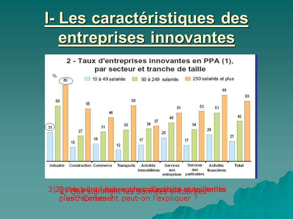 I- Les caractéristiques des entreprises innovantes 1) Que signifient les données entourées ? 2) Y a-t-il un lien entre innovation et taille des entrep