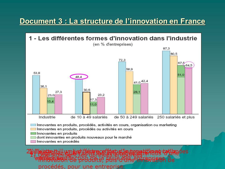 Document 3 : La structure de linnovation en France 1) Que signifient les données entourées ? 2) Existe-t-il un lien entre effort dinnovation et taille