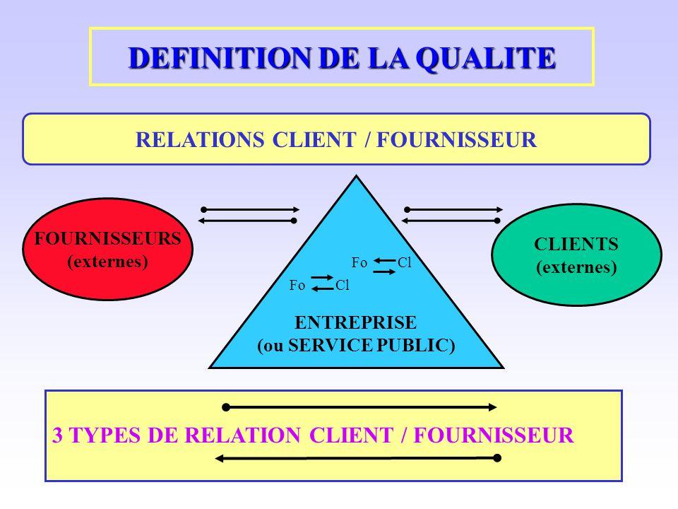 DEFINITION DE LA QUALITE RELATIONS CLIENT / FOURNISSEUR ENTREPRISE (ou SERVICE PUBLIC) Fo Cl FOURNISSEURS (externes) CLIENTS (externes) 3 TYPES DE REL