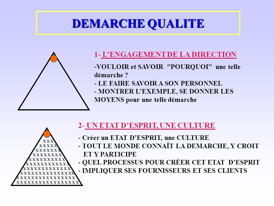 DEMARCHE QUALITE 1- LENGAGEMENT DE LA DIRECTION -VOULOIR et SAVOIR