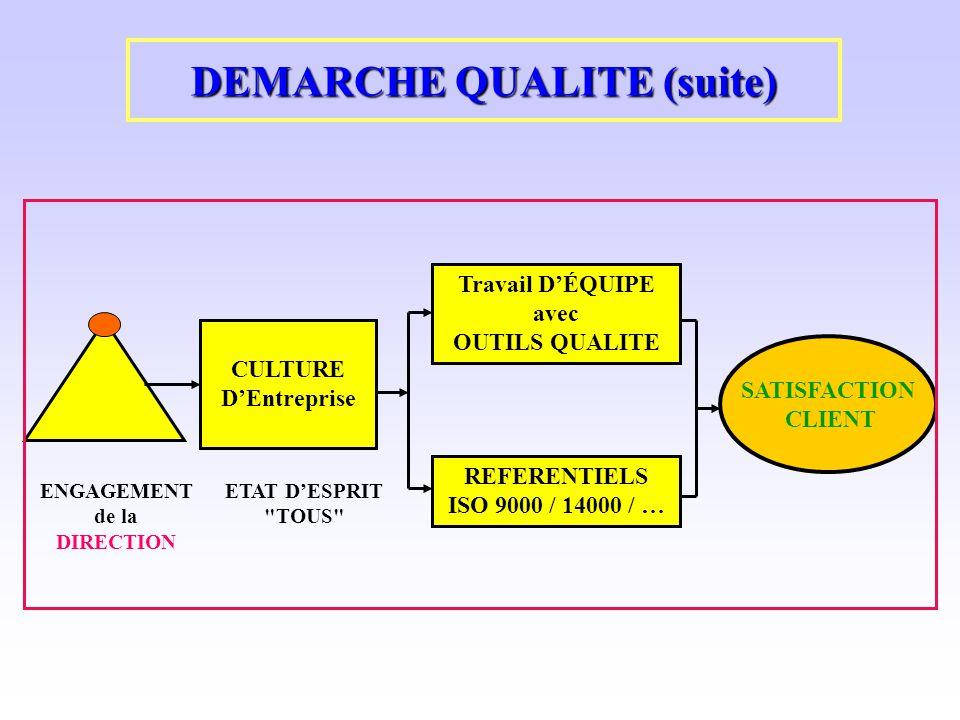 DEMARCHE QUALITE (suite) CULTURE DEntreprise ENGAGEMENT de la DIRECTION ETAT DESPRIT
