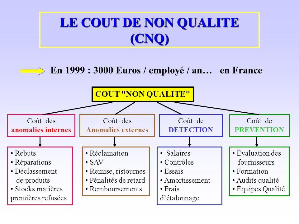LE COUT DE NON QUALITE (CNQ) En 1999 : 3000 Euros / employé / an… en France COUT
