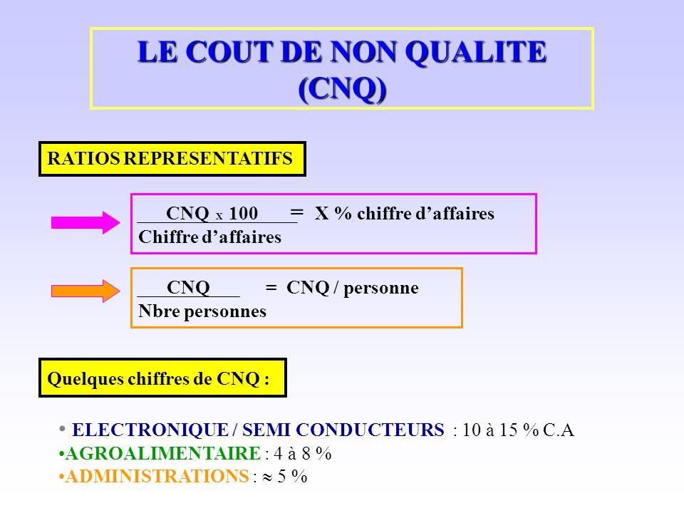 LE COUT DE NON QUALITE (CNQ) RATIOS REPRESENTATIFS CNQ X 100 = X % chiffre daffaires Chiffre daffaires CNQ = CNQ / personne Nbre personnes Quelques ch