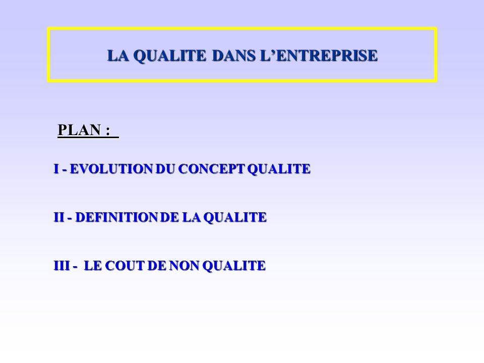 LA QUALITE DANS LENTREPRISE I - EVOLUTION DU CONCEPT QUALITE II - DEFINITION DE LA QUALITE III - LE COUT DE NON QUALITE PLAN :
