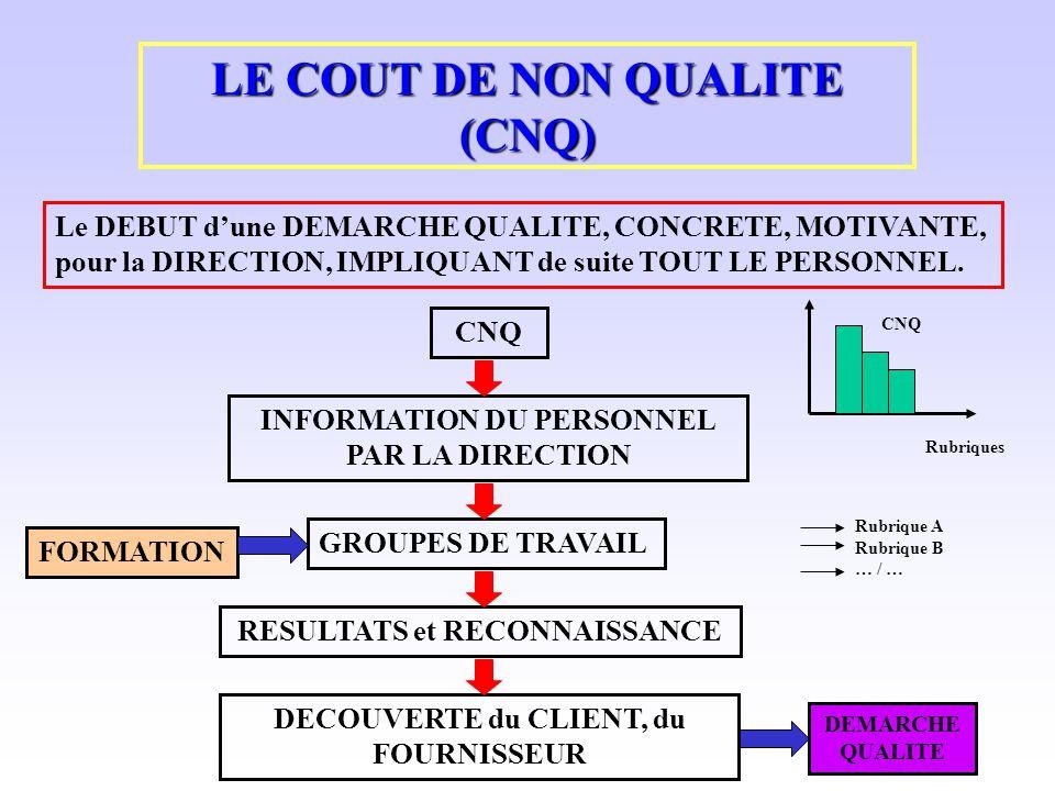 LE COUT DE NON QUALITE (CNQ) Le DEBUT dune DEMARCHE QUALITE, CONCRETE, MOTIVANTE, pour la DIRECTION, IMPLIQUANT de suite TOUT LE PERSONNEL. CNQ INFORM