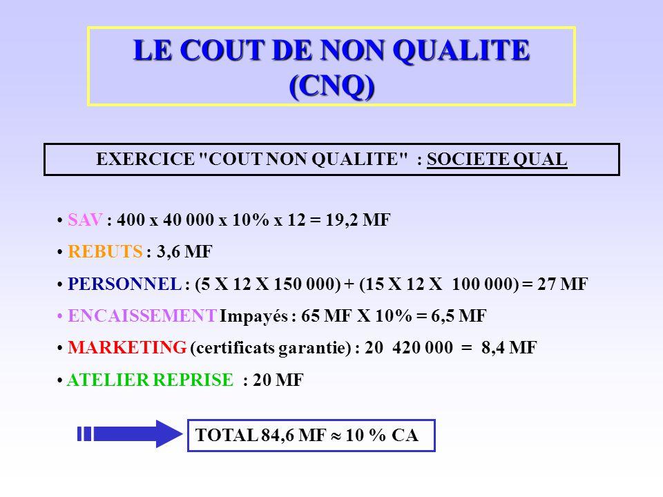 LE COUT DE NON QUALITE (CNQ) EXERCICE