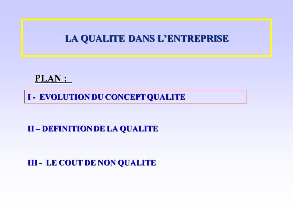 LA QUALITE DANS LENTREPRISE I - EVOLUTION DU CONCEPT QUALITE II – DEFINITION DE LA QUALITE III - LE COUT DE NON QUALITE PLAN :