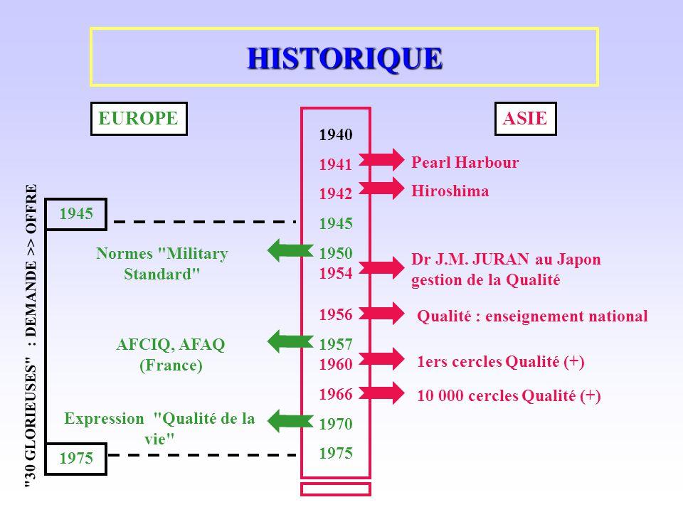 HISTORIQUE (suite) EUROPEASIE 1ers cercles Qualité (+) 100 000 cercles Qualité (+) 1977 1979 1981 1990 2000 Année de la qualité DEMARCHE QUALITE GENERALE DANS LE MONDE