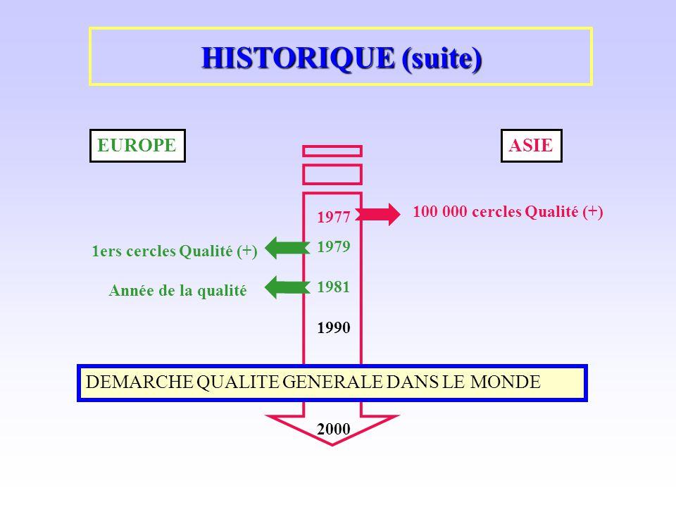HISTORIQUE (suite) EUROPEASIE 1ers cercles Qualité (+) 100 000 cercles Qualité (+) 1977 1979 1981 1990 2000 Année de la qualité DEMARCHE QUALITE GENER