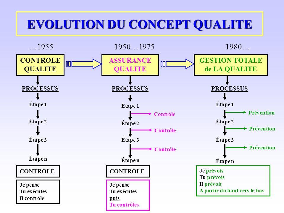 EVOLUTION DU CONCEPT QUALITE CONTROLE QUALITE GESTION TOTALE de LA QUALITE …19551950…19751980… ASSURANCE QUALITE PROCESSUS Étape 1 Étape 2 Étape 3 Éta