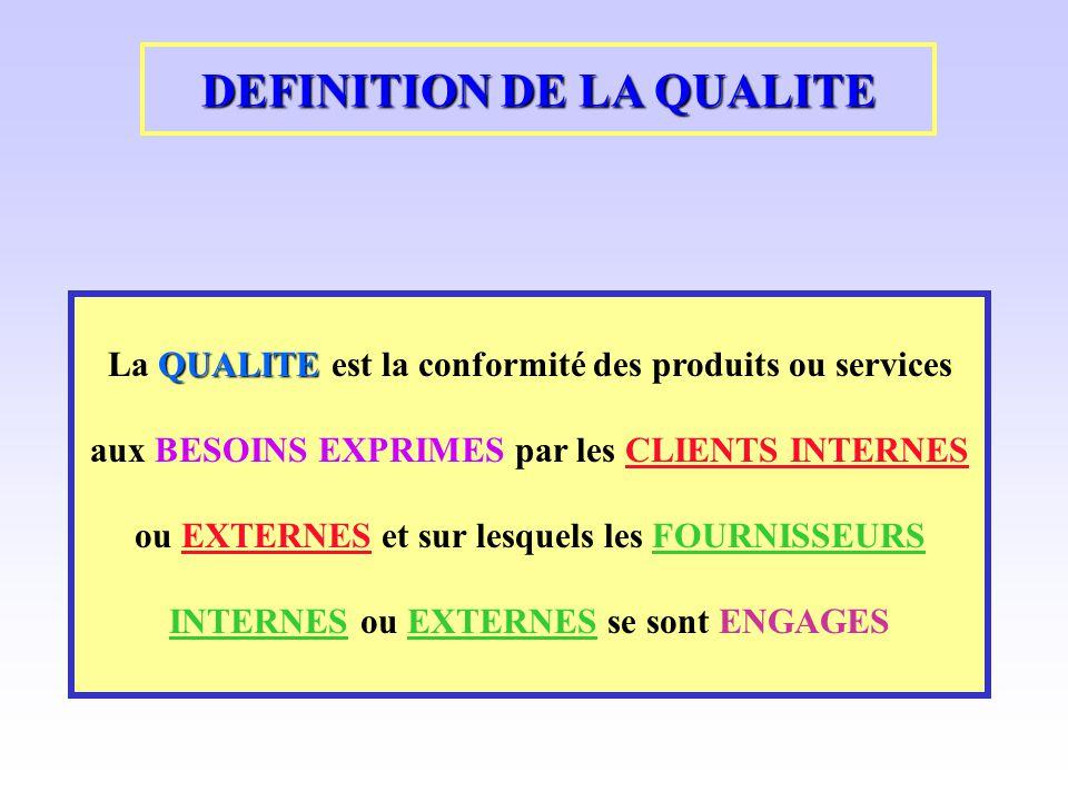 QUALITE La QUALITE est la conformité des produits ou services aux BESOINS EXPRIMES par les CLIENTS INTERNES ou EXTERNES et sur lesquels les FOURNISSEU