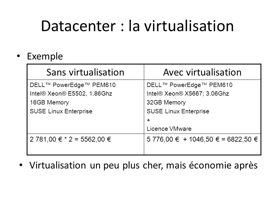 Datacenter : la virtualisation Exemple Sans virtualisationAvec virtualisation DELL PowerEdge PEM610 Intel® Xeon® E5502, 1.86Ghz 16GB Memory SUSE Linux Enterprise DELL PowerEdge PEM610 Intel® Xeon® X5667; 3.06Ghz 32GB Memory SUSE Linux Enterprise + Licence VMware 2 781,00 * 2 = 5562,00 5 776,00 + 1046,50 = 6822,50 Virtualisation un peu plus cher, mais économie après
