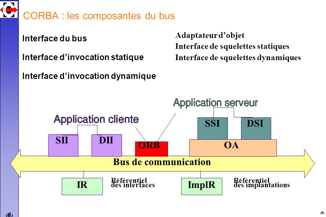12 CORBA : les composantes du bus Bus de communication Interface du bus Interface dinvocation statique Interface dinvocation dynamique SIIDII ORB SSID