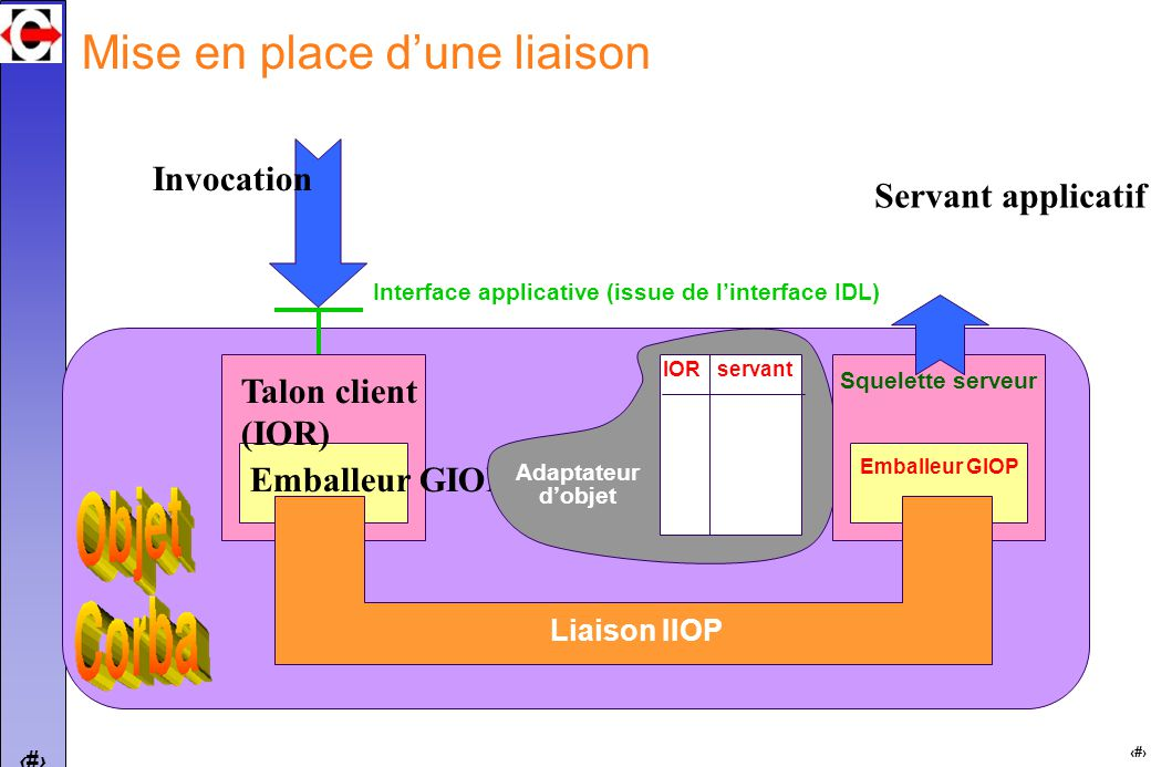 16 Emballeur GIOP Talon client (IOR) Interface applicative (issue de linterface IDL) IOR servant Adaptateur dobjet Mise en place dune liaison Emballeu