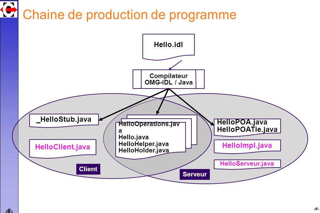 21 Chaine de production de programme Hello.idl HelloOperations.jav a Hello.java HelloHelper.java HelloHolder.java _HelloStub.java Compilateur OMG-IDL / Java HelloClient.java HelloPOA.java HelloPOATie.java Client Serveur HelloServeur.java HelloImpl.java