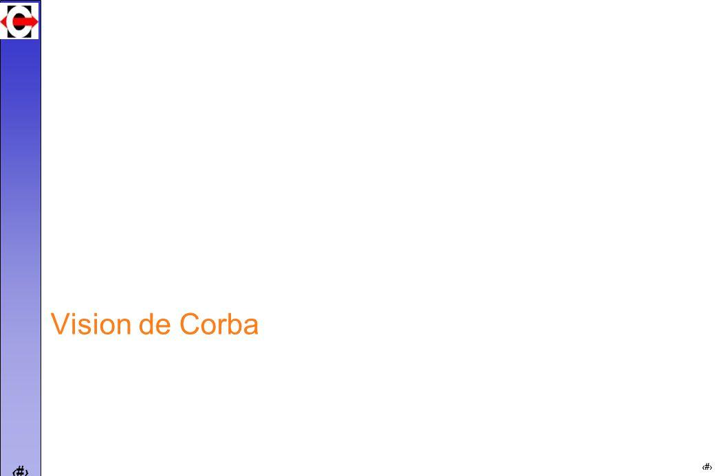 14 Les couches de transport de CORBA GIOP : protocole dinteropérabilité entre bus de la norme CORBA 2 support à lappel de méthode (enveloppe = REQUEST, REPLY, etc) encodage des données : CDR GIOP sur Internet = Internet Inter ORB Protocol (IIOP) champs « service context » (ex: standardisation ctxt transactions, sécurité)