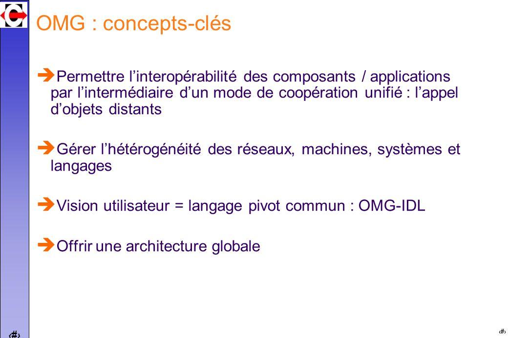 4 4 OMG : concepts-clés Permettre linteropérabilité des composants / applications par lintermédiaire dun mode de coopération unifié : lappel dobjets distants Gérer lhétérogénéité des réseaux, machines, systèmes et langages Vision utilisateur = langage pivot commun : OMG-IDL Offrir une architecture globale