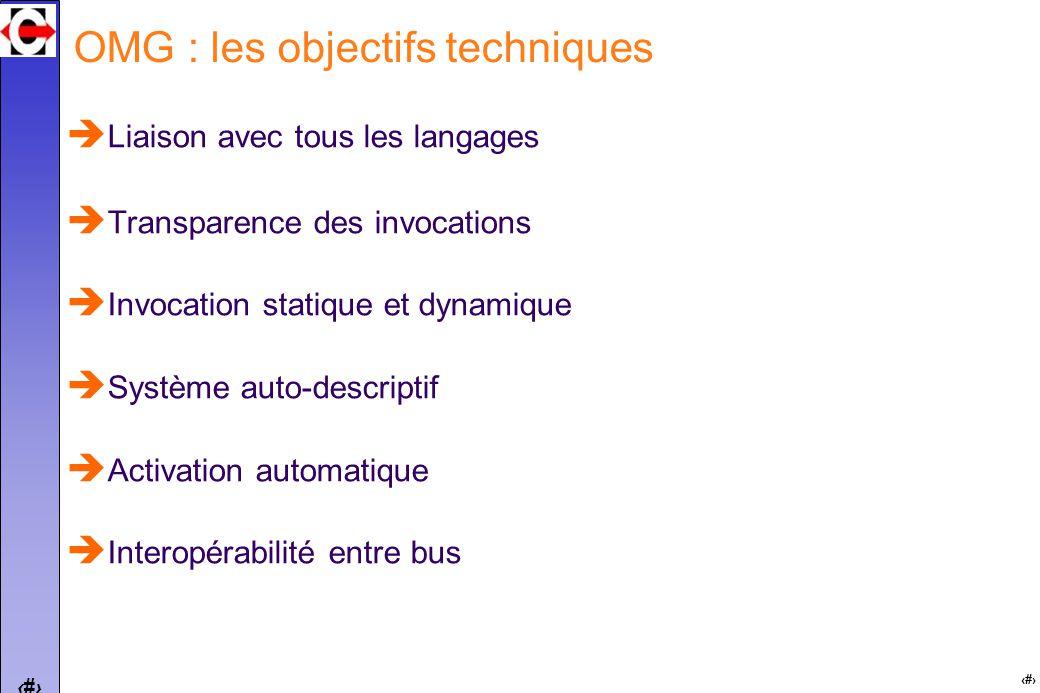 6 6 OMG : vision globale Common Object Request Broker Architecture CORBA appel de méthode réparti transparent passages de paramètres : in, out, in/out types de paramètres : types de base (entiers, string, etc), références dobjets, objets par valeur un bus à objets répartis (ORB) transport des requêtes, activation des objets des services de base (CORBAservices) des utilitaires communs (CORBAfacilities) des interfaces de domaines = objets métiers « interopérabilité sémantique »