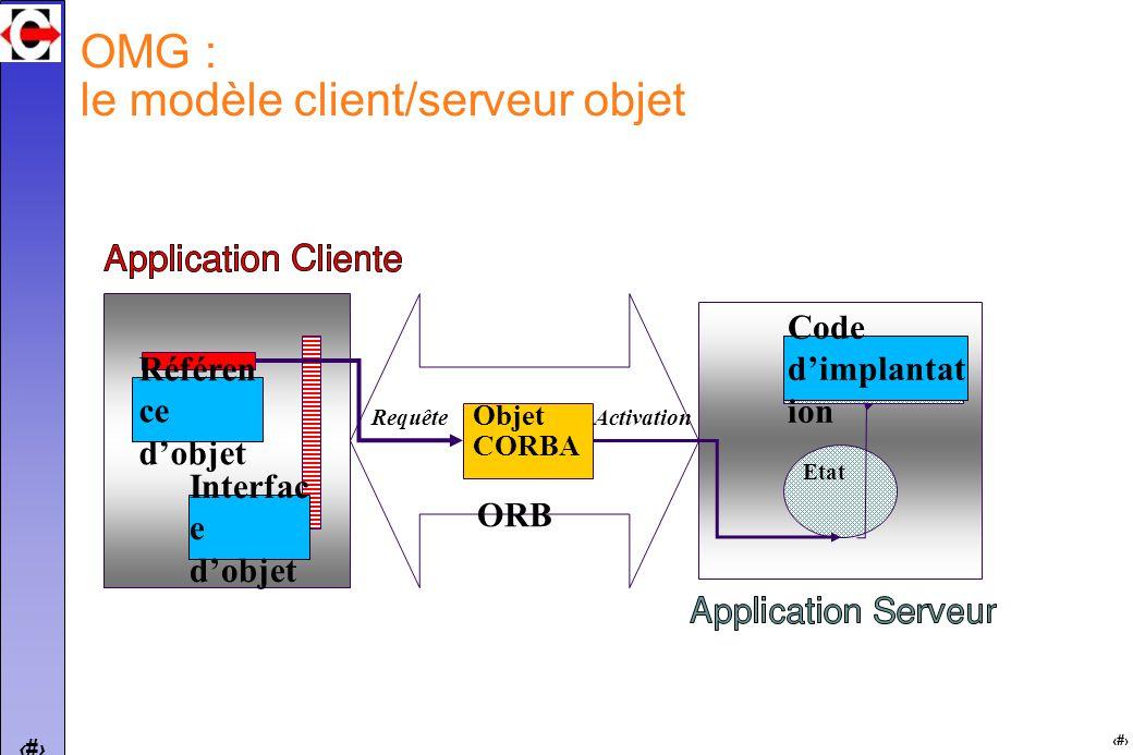 8 8 ORB OMG : le modèle client/serveur objet Objet CORBA Etat Code dimplantat ion Référen ce dobjet Interfac e dobjet Requête Activation