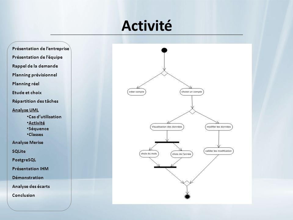Activité Présentation de lentreprise Présentation de léquipe Rappel de la demande Planning prévisionnel Planning réel Etude et choix Répartition des t