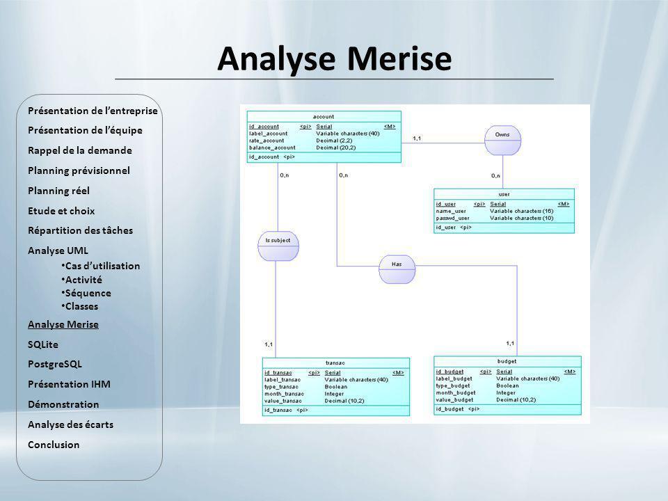 Analyse Merise Présentation de lentreprise Présentation de léquipe Rappel de la demande Planning prévisionnel Planning réel Etude et choix Répartition