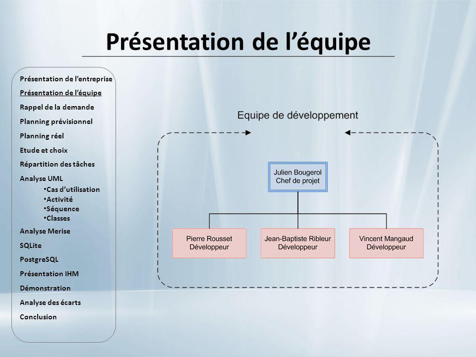 Présentation de léquipe Présentation de lentreprise Présentation de léquipe Rappel de la demande Planning prévisionnel Planning réel Etude et choix Ré