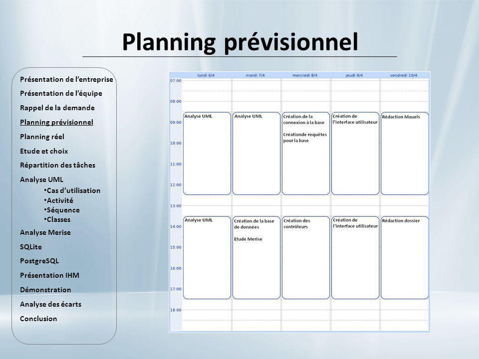 Implémentation dun grand nombre de standard : ANSI SQL 89, SQL 92 (SQL 2), SQL 99 (SQL 3) et SQL:2003 Multi-OS Accès natif en Java grâce à une bibliothèque Très bonne performance Stable en monté en charge De plus en plus utilisé en entreprise Licence BSD PostgreSQL Présentation de lentreprise Présentation de léquipe Rappel de la demande Planning prévisionnel Planning réel Etude et choix Répartition des tâches Analyse UML Cas dutilisation Activité Séquence Classes Analyse Merise SQLite PostgreSQL Présentation IHM Démonstration Analyse des écarts Conclusion